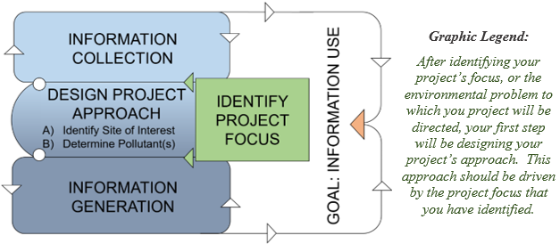 Identifying your Project's Focus and Designing its Approach